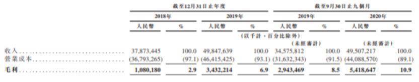 负债率98%,总亏损50亿!京东物流上市对JD.COM集团的依赖性很强