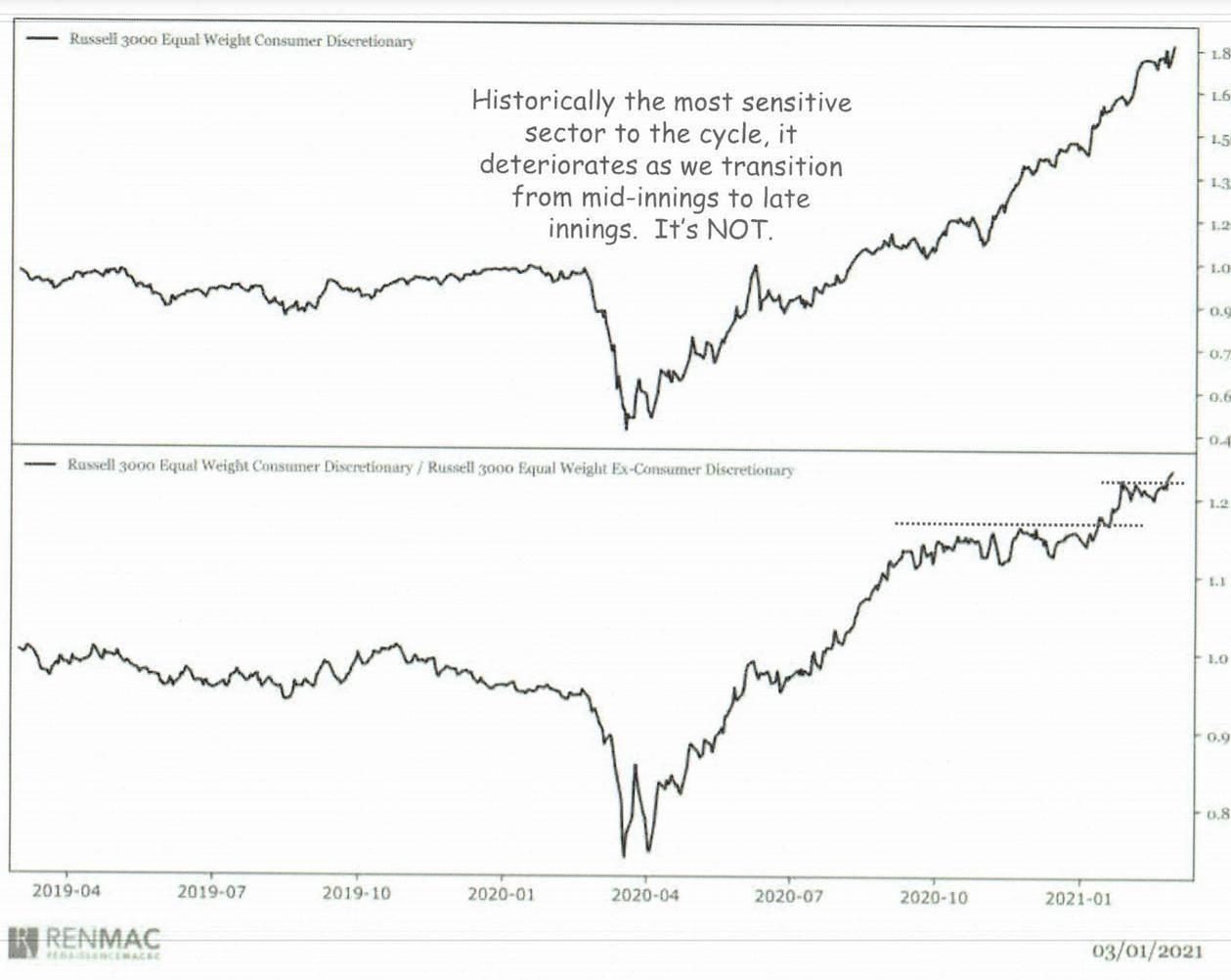 股市最敏感的板块表示股市震荡 周期还远未接近转折