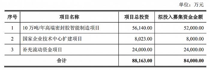 """""""打折价""""增持?硅宝科技8亿定增背后的""""普通投资者""""不普通"""