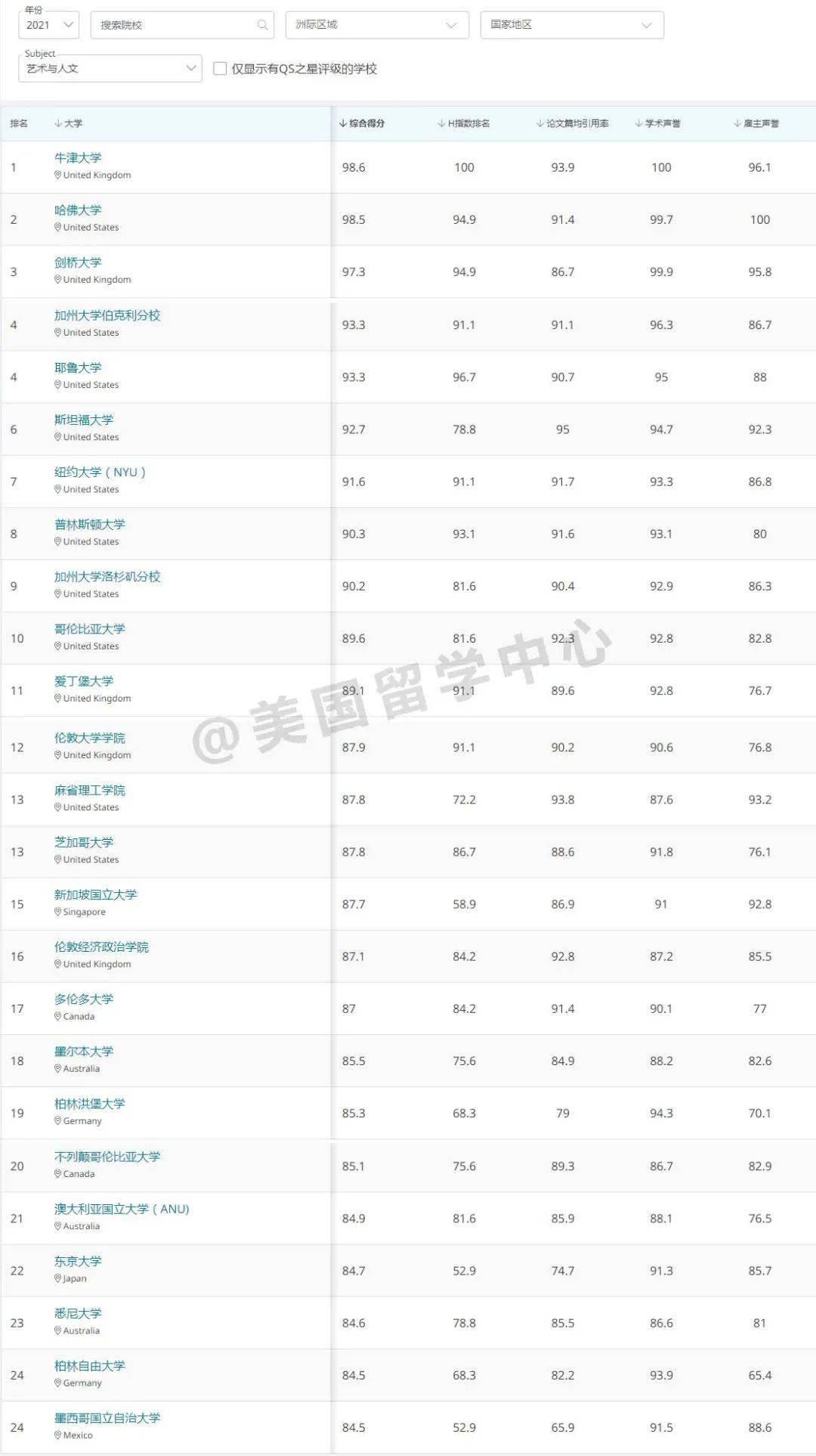 最新!2021年QS世界大学5大领域51个专业排名!我发现不少偏科大学!