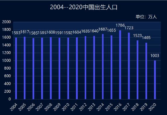 2020年出生人口 公布_2020年中国人口出生图