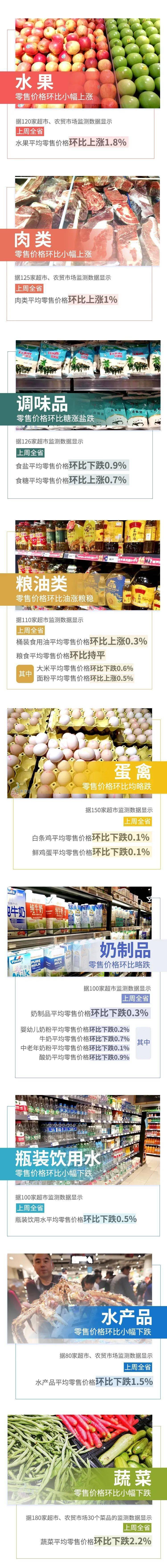 【民生】4涨1平7跌!上周云南省生活必需品零售价格情况来了→