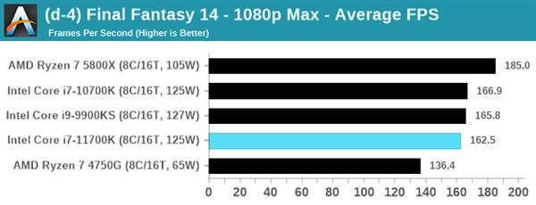 Intel 11代酷睿i7-11700K评测:性能猛增20%、功耗/温度爆炸的照片 - 11