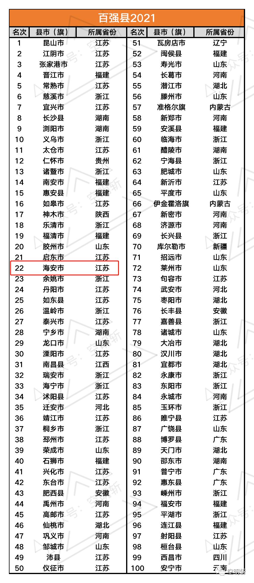2021年福建各个县城市gdp_2018年福建各市 县 市 区 GDP出炉 你的家乡排在第几