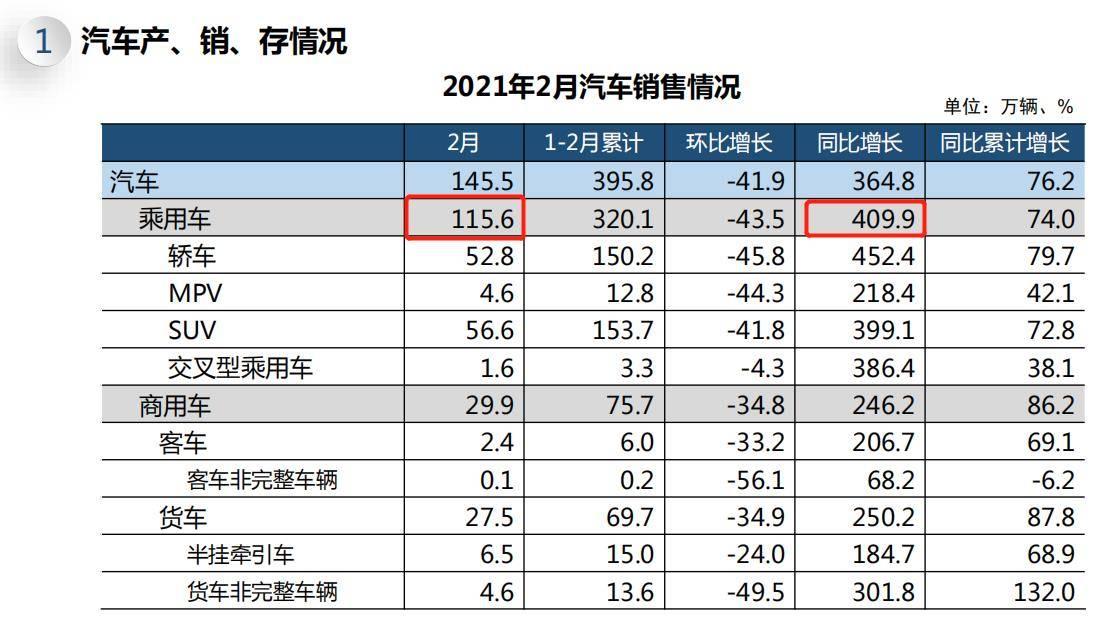 中汽协:2月乘用车销量115.6万辆,同比增4.1倍