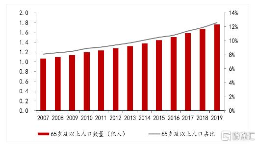 国家政策人口老龄化_人口老龄化图片