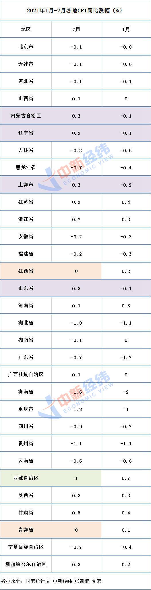 """全国各地二月CPI公布:4省区""""转正定级"""",湖北省、重庆市降"""