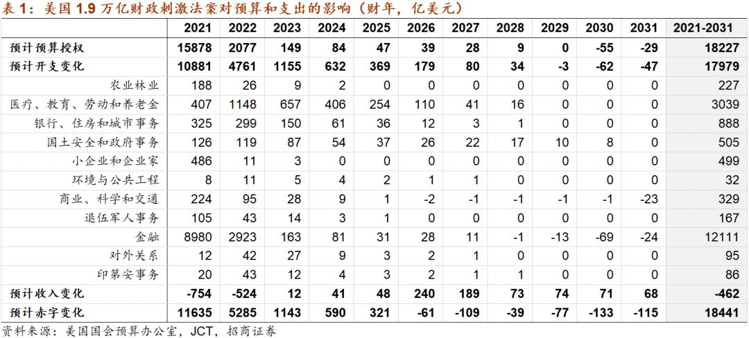 【招商局宏观刘亚新】美国1.9万亿财政刺激对市场有什么影响?