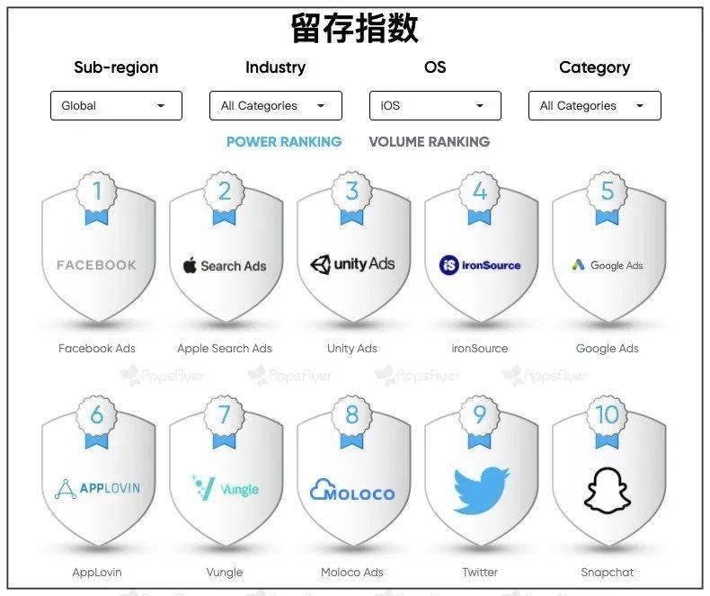 杏鑫平台Facebook 一连在再营销局限和实力榜单中占据主导职位