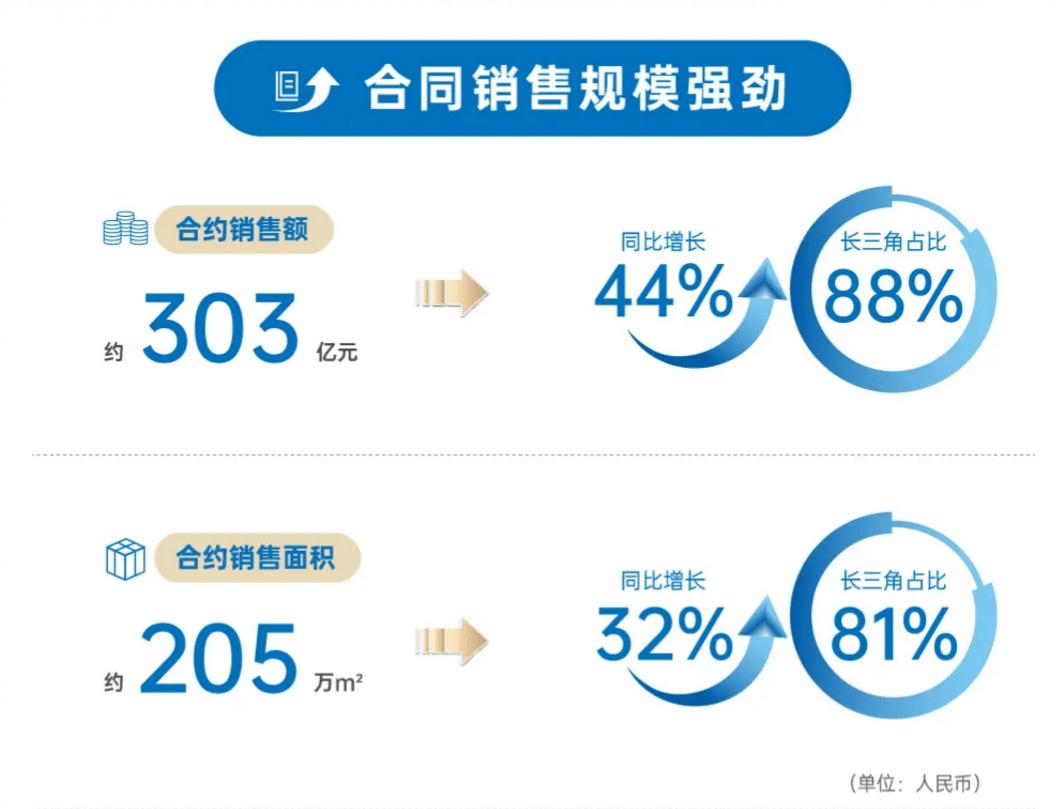 大发地产:兼顾成长与财务稳健,总现金大涨55%