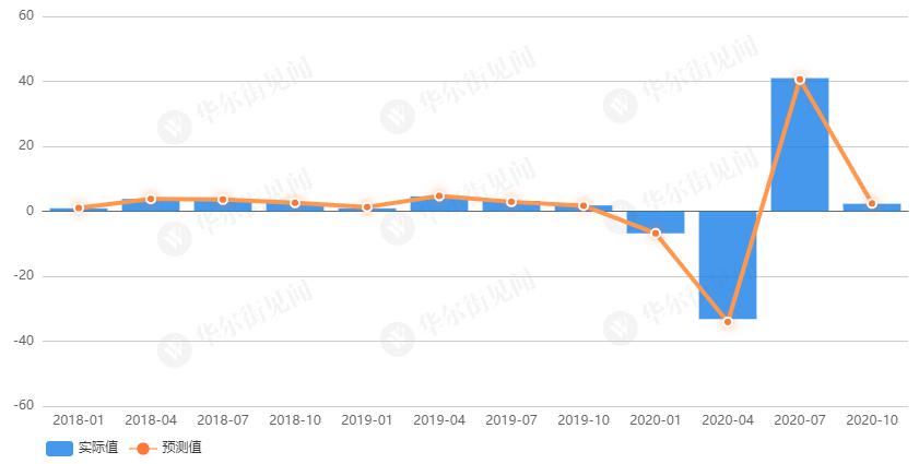 历年gdp环比_G20部分成员二季度GDP出炉,中国亮了