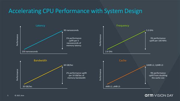 ARM发布ARMv9指令集 10年来最重要创新的照片 - 4