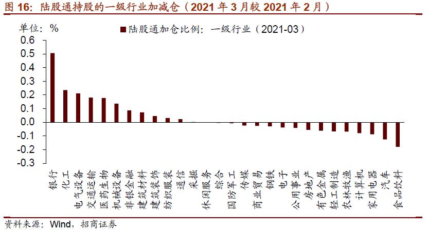 【招商策略】大幅加仓银行,持股集中度连续下降——2021年3月陆股通持股分析