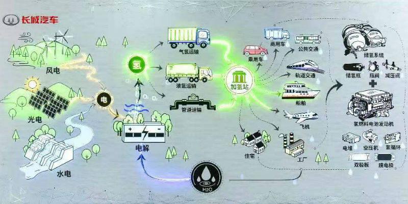 长城氢燃料电池SUV今年发布 未势能源启动引入战略投资者计划
