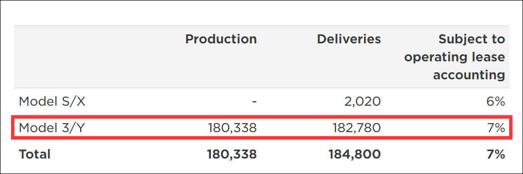 特斯拉一季度交付量近18.5万辆再创纪录,马斯克特别提到中国  第2张