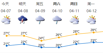 速看!深圳将有雷雨!新一轮冷空气到货!