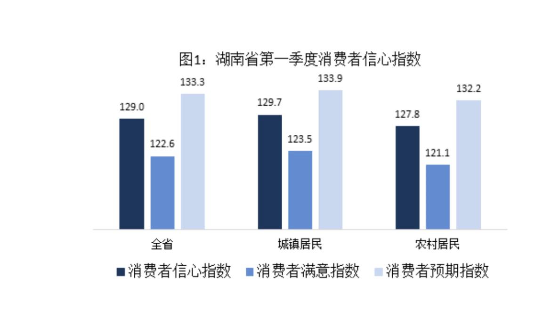 未来六个月家庭余钱主要用途是什么? 52.50%消费者选择购买商品和服务