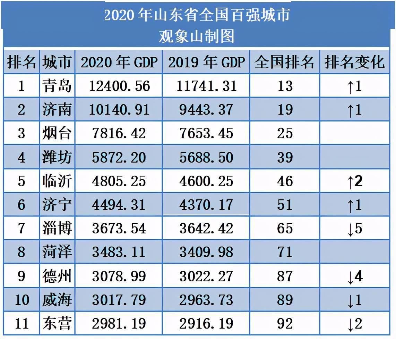 山东gdp主要分布_城市爱心GDP 出炉 威海跻身全国百强