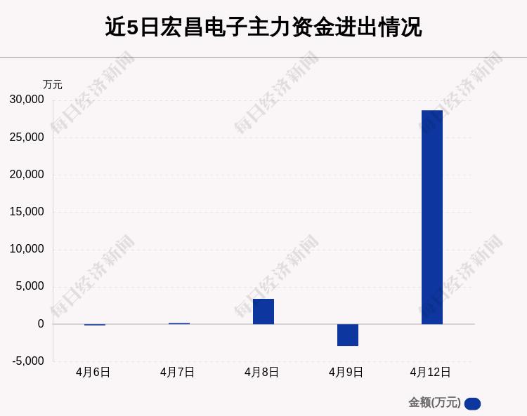 宏昌电子:4月12日获主力资金净流入2.87亿元