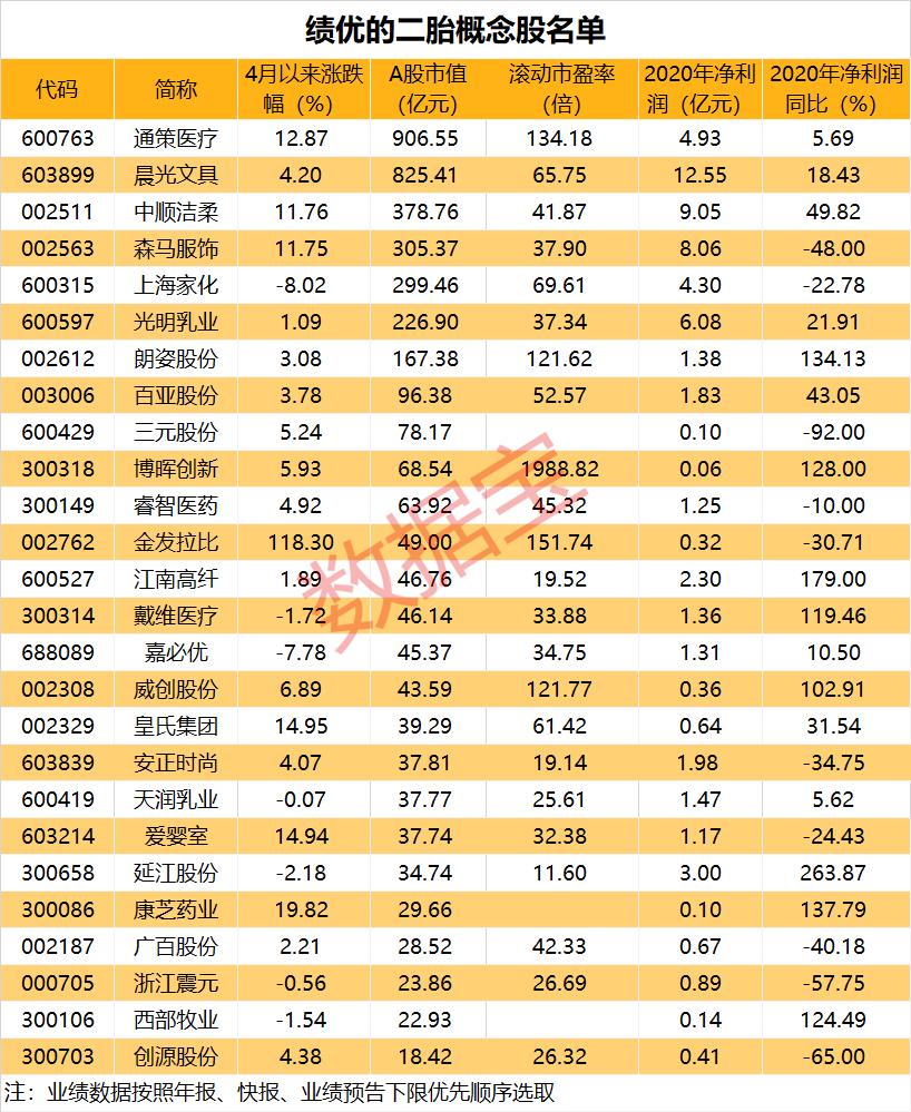 预增王爆发,4个交易日股价近翻倍,一季度业绩增长超1000倍,二胎板块迎利好,绩优概念股名单值得收藏