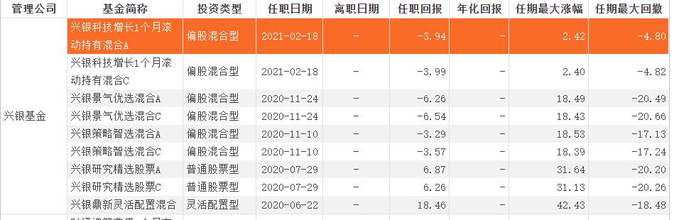 """兴银基金再推权益新基,拟任""""新手""""经理背后,公司权益团队""""年轻化"""""""