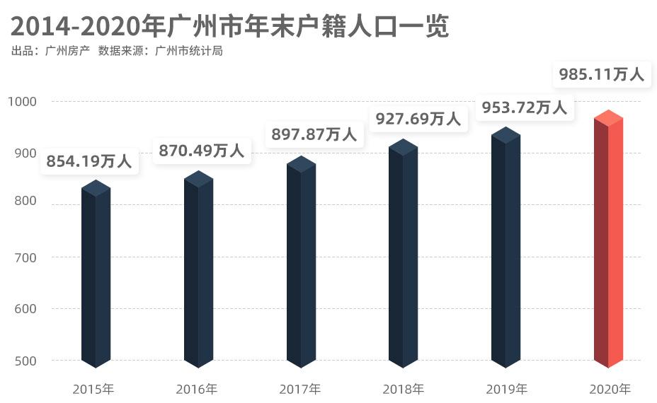 2020年,广州净增人口50万!1/3流入黄埔