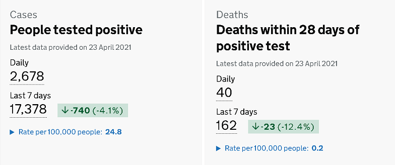 英国新增2678例新冠肺炎确诊病例 累计确诊4401109例