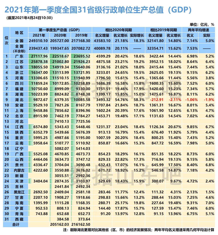 山西2020年gdp排名_2020年山西各市七普人口和人均GDP,较十年前,这两市人口上涨