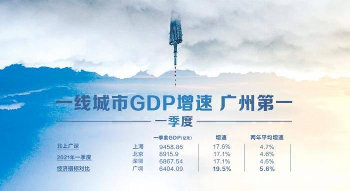 gdp投资_万亿GDP城市重大项目图谱出炉,先进制造业、大基建投资成焦点
