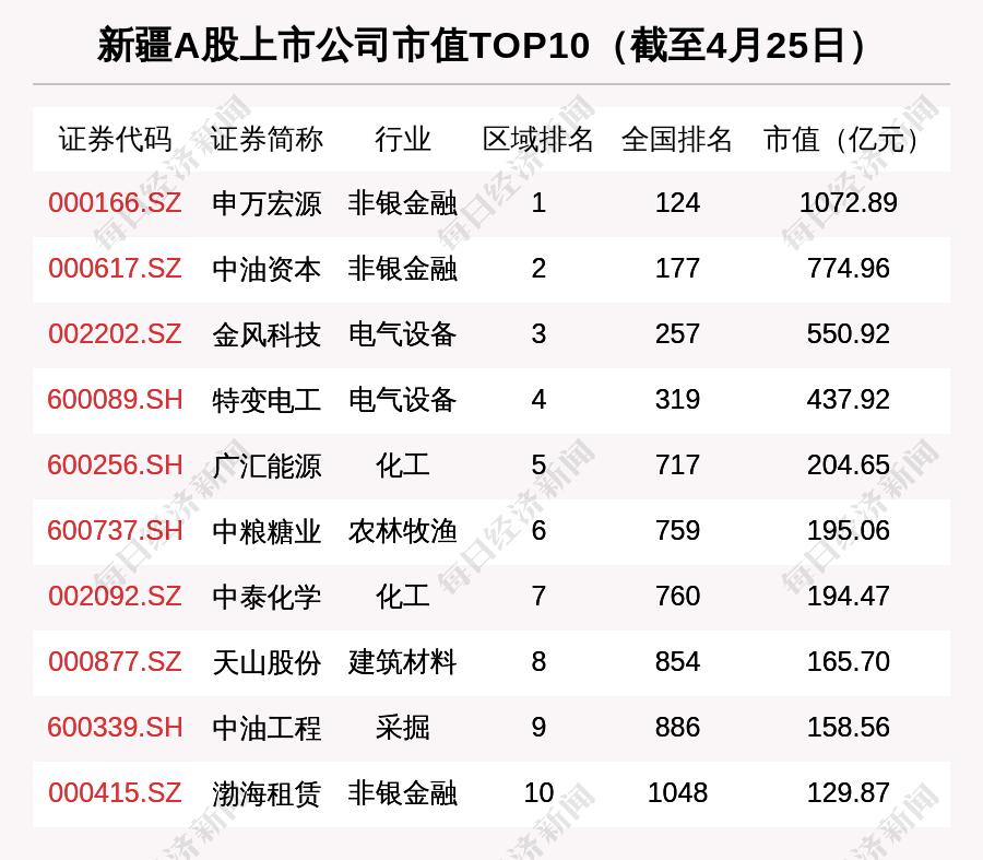 新疆区域股市周报:总市值跌24亿 西域旅游跌17.52%排第一
