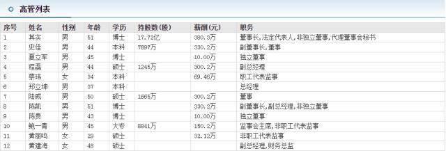 """身家640亿!""""券业首富""""其实闪辞,""""券茅""""东财跳水,同花顺大跌12%,业内称系市场遇冷,去年天天基金爆卖1.3万亿"""