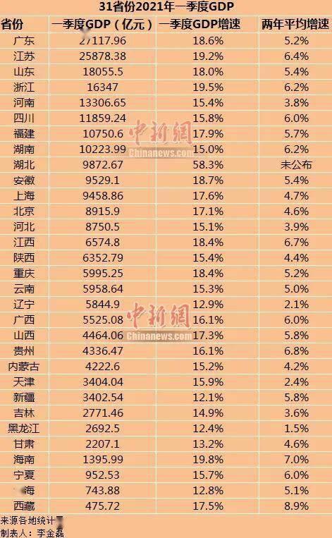 1978个省份gdp排名_1978年至今,各省GDP高速发展,哪些省份的进步比较大