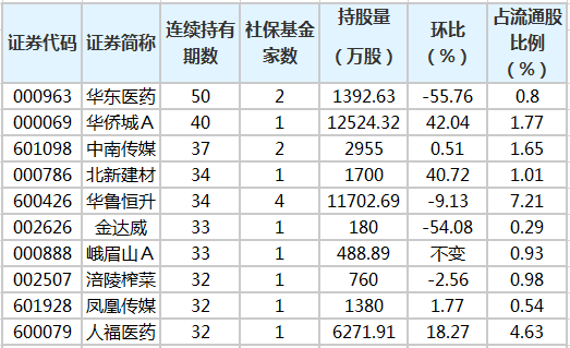 社保基金连续4个季度以上持有234股 最长已持有50个季度