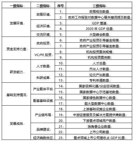 36氪研究院   新基建系列之:2020年中国城市数据中心发展指数报告