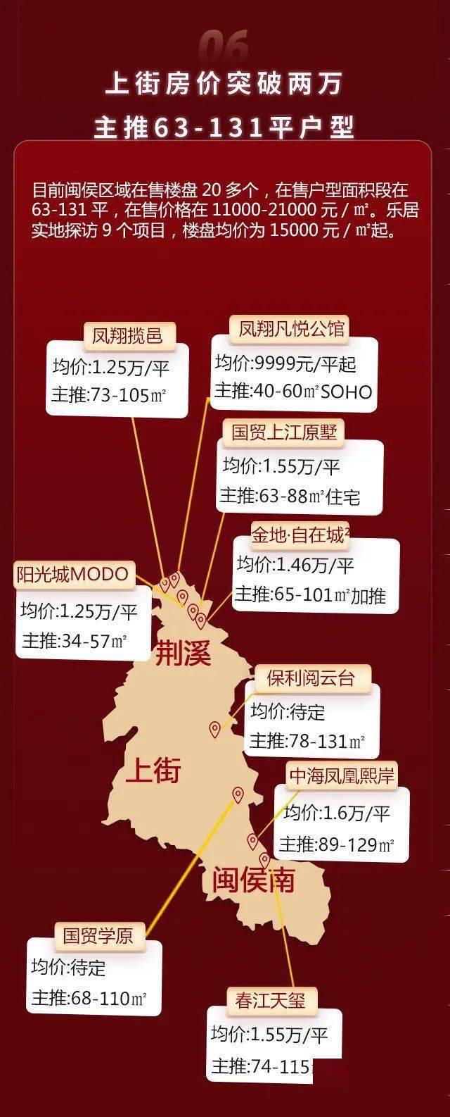 福州5.1房价数据出炉:东二环成香馍馍!上街房价突破2万!哪里优惠最多?  第8张