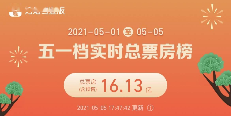 淘气电影日爆 破纪录,五一档电影总票房创历史新高!
