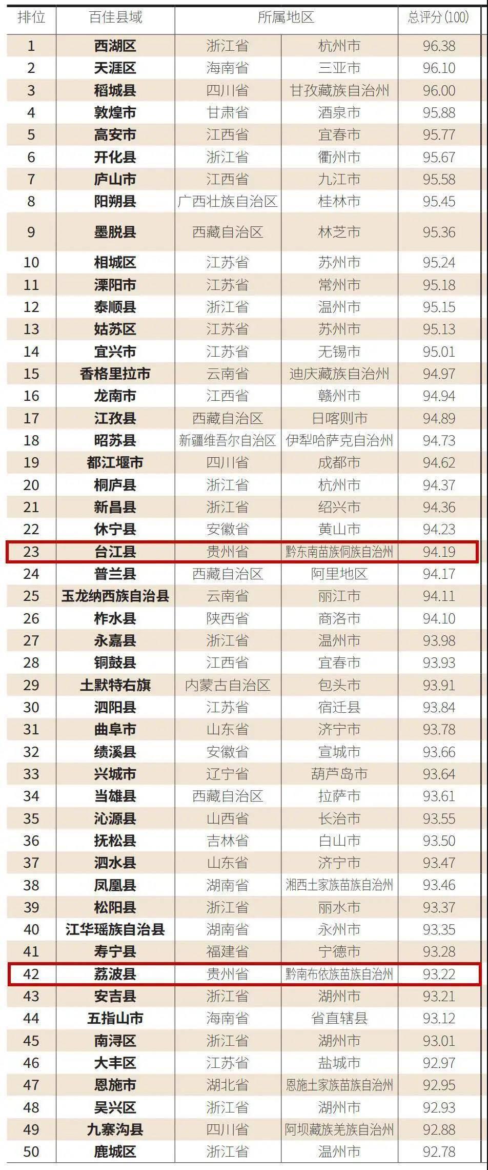 永州各区县2021一季度gdp_一季度重庆各区县GDP排名,总量第一的这个区竟出现负增长(3)