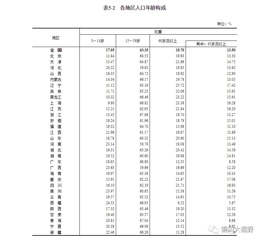 人口普查陕西人口有多少_陕西有多少条国道