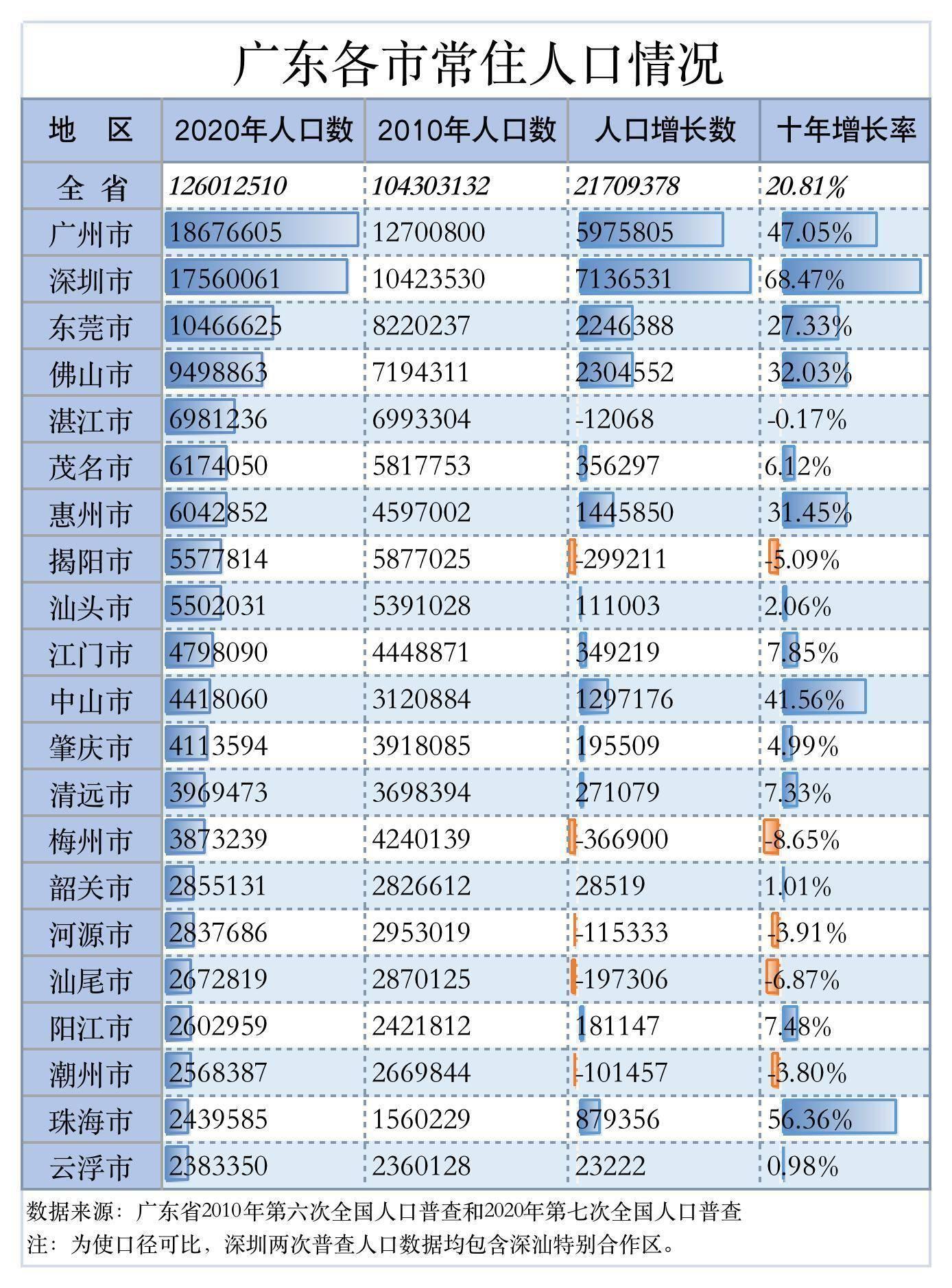 深圳人口统计_一线城市人口大比拼:深圳男女数差异最大北京常住人口时隔三年