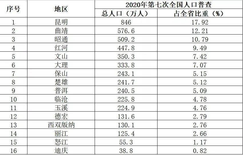 云南县城人口排名_全国各县人口数量排行,原来中国第一人口大县在这里