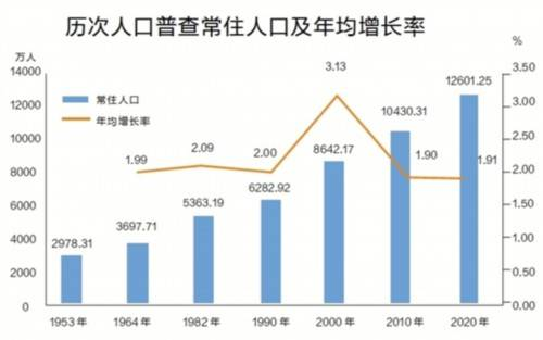 2020全国新增人口_人口普查