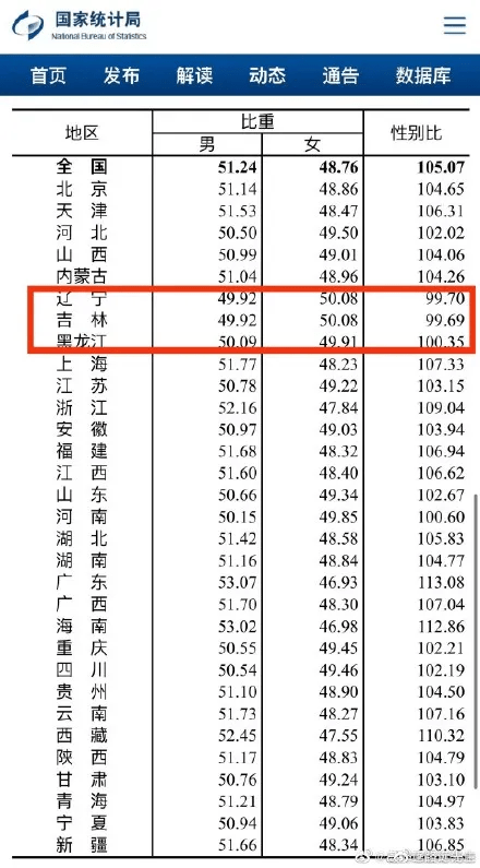 第七次全国人口普查什么时候公布结果