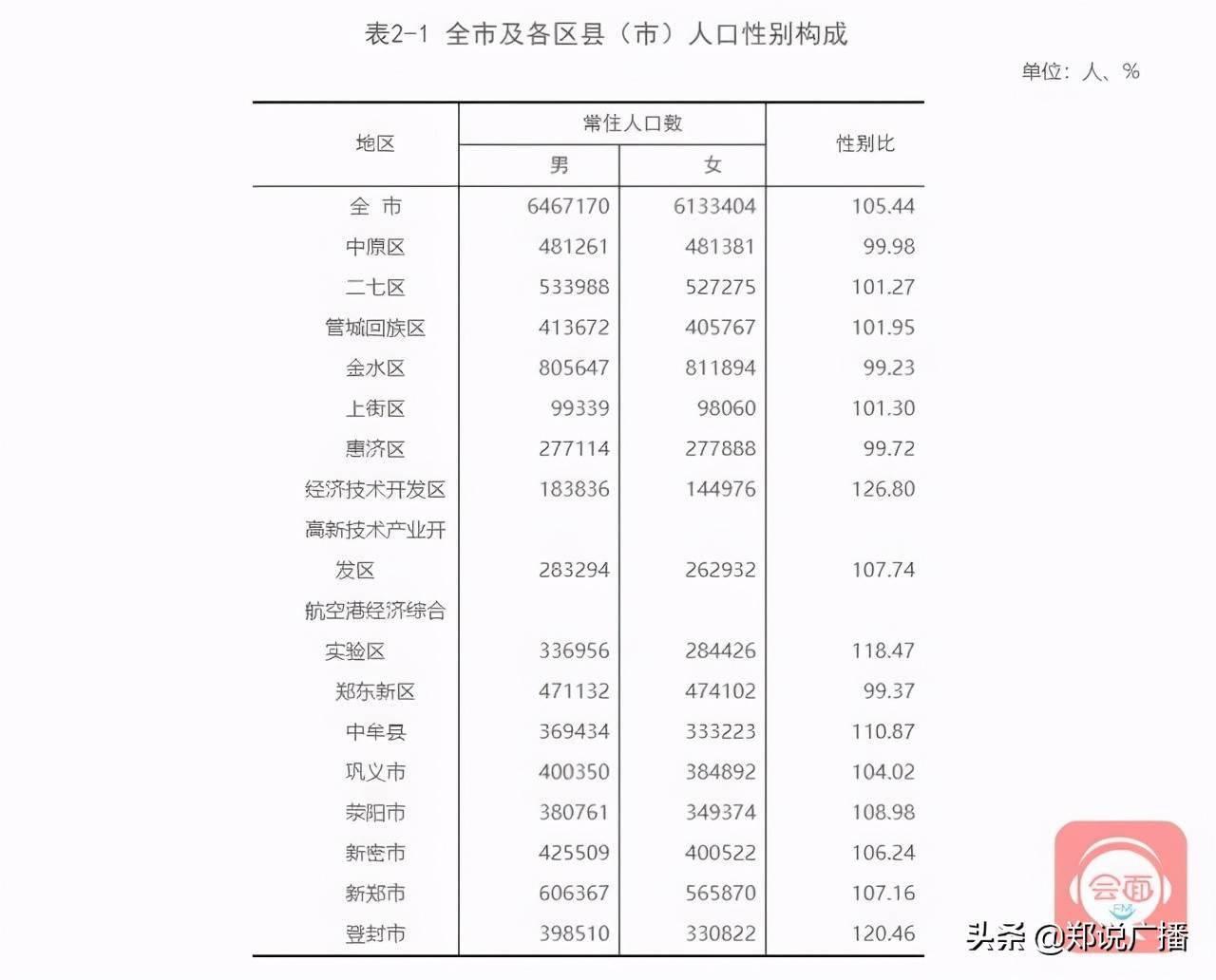 郑州市常住人口有多少_郑州市常住人口988.07万 金水区稳居 人口大户