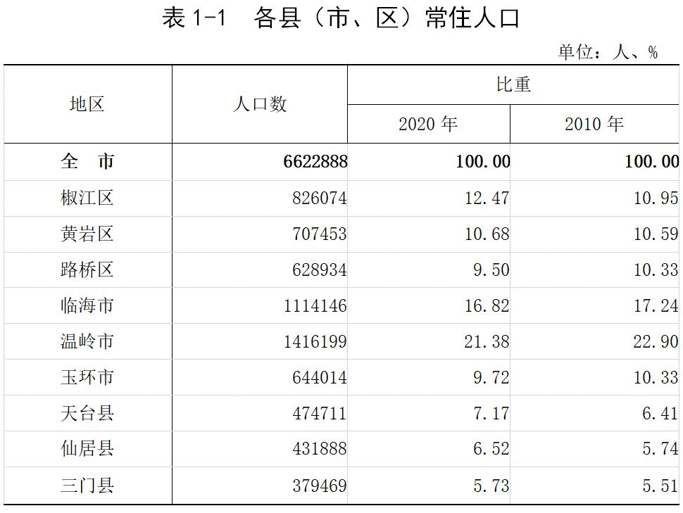常住人口数据公报_常住人口数据图解