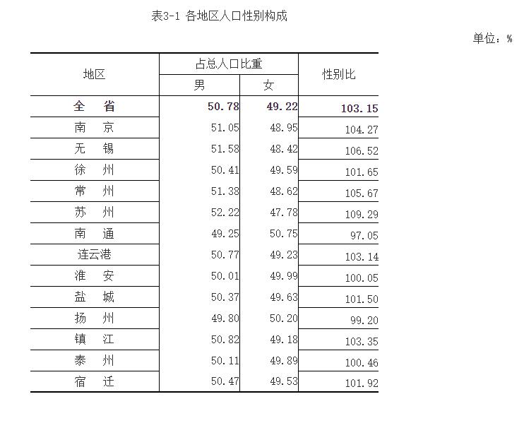 徐州市区人口有多少_江苏13市人口变化:人往这里走