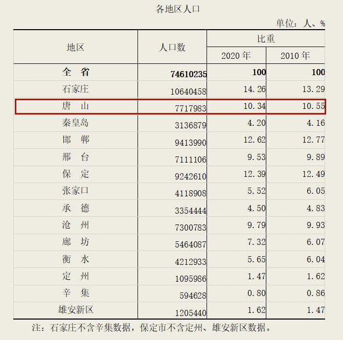 唐山人口_最新!唐山常住人口数据公布!