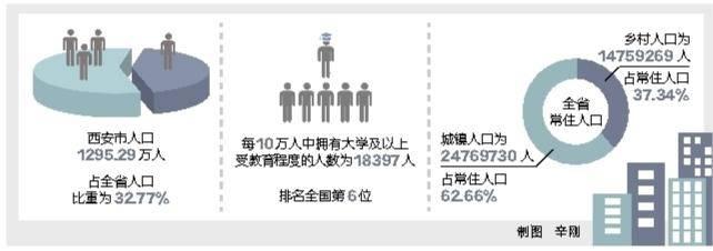 陕西共人口_第七次全国人口普查数据出炉陕西人口共39528999人!
