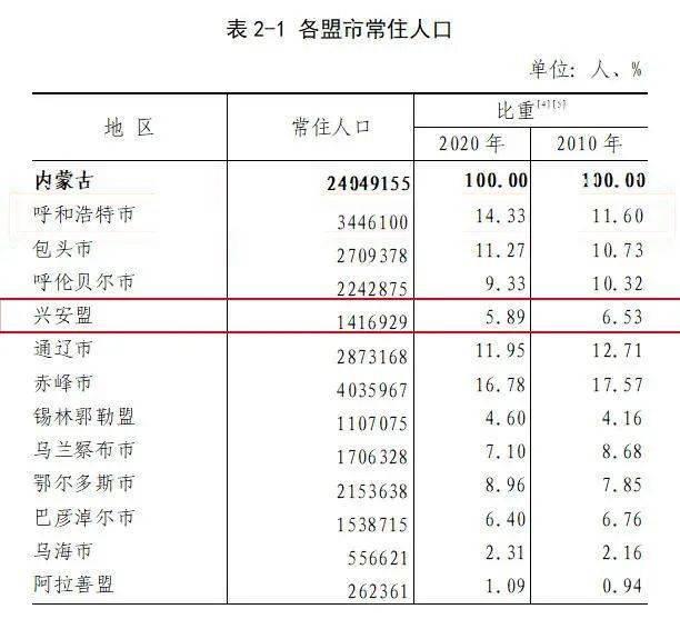 内蒙古有多少人口_重磅!内蒙古人口最新数据都在这!