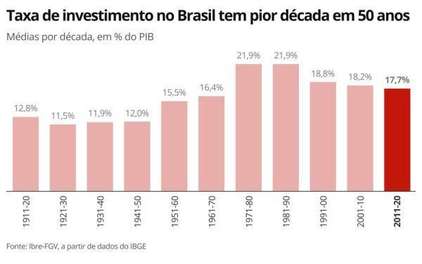 约占GDP17.7% 巴西最近十年投资率为半个世纪以来最低水平