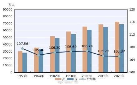 中国适婚人口_我国适婚单身人口达2亿, 单身贵族 们,你们为什么不结婚